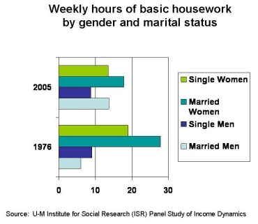 From the National Science Foundation, a recent study that shows  husbands create an extra seven hours a week of housework for wives, but wives save husbands from about an hour of housework a week. (images: http://www.nsf.gov/discoveries/disc_images.jsp?cntn_id=111458&org=ns)
